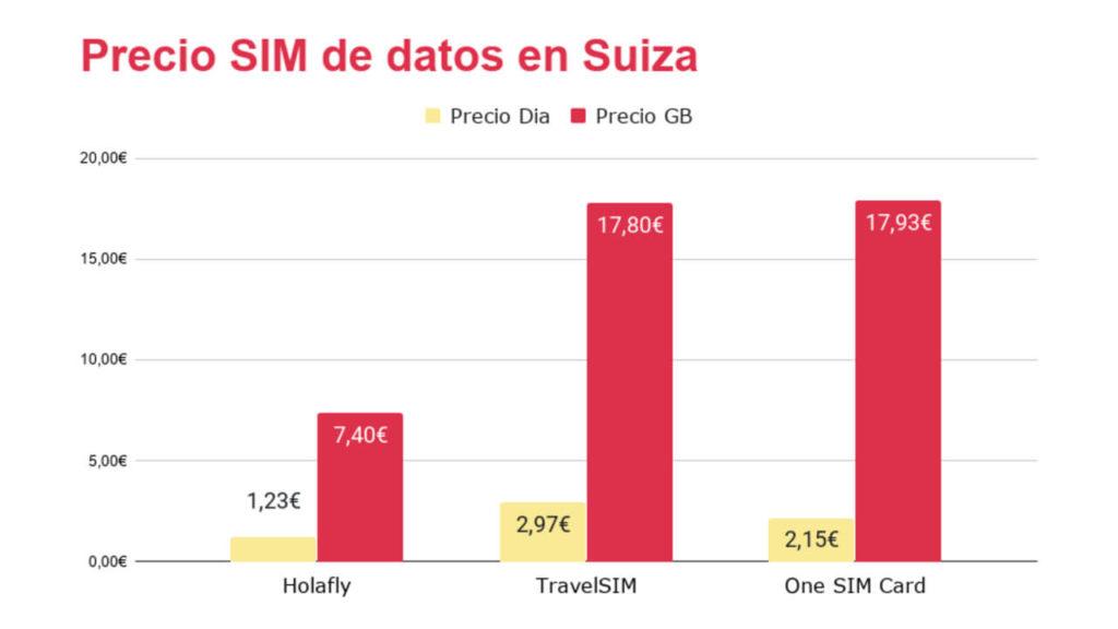 Gráfico precios de tarjetas sim prepago para suiza